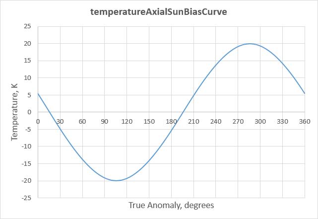 temperatureAxialSunBiasCurve.png