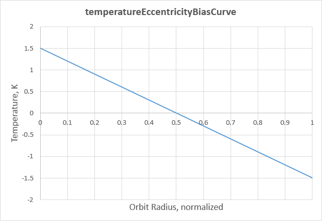 temperatureEccentricityBiasCurve.png