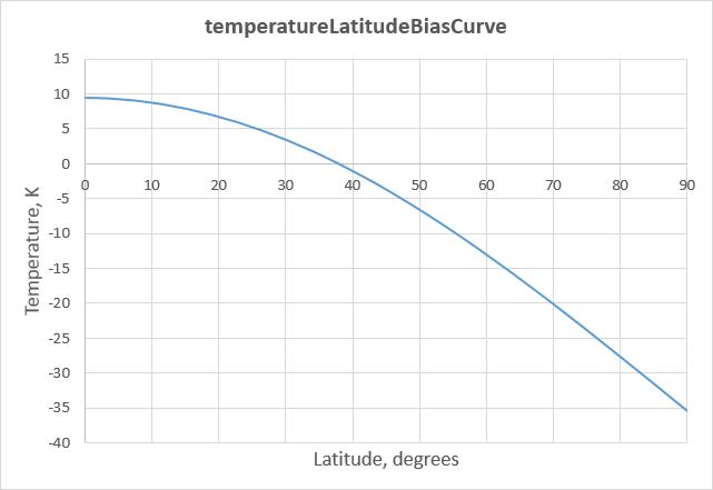 temperatureLatitudeBiasCurve.png
