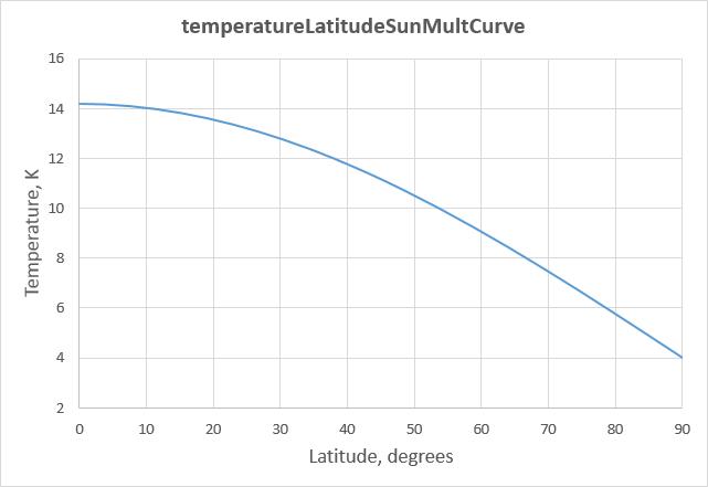 temperatureLatitudeSunMultCurve.png